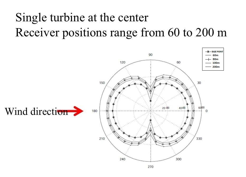 sound directivity: it is known that sound pressure level changes with the  observer positions and levels for sound directivity  for a single wind  turbine